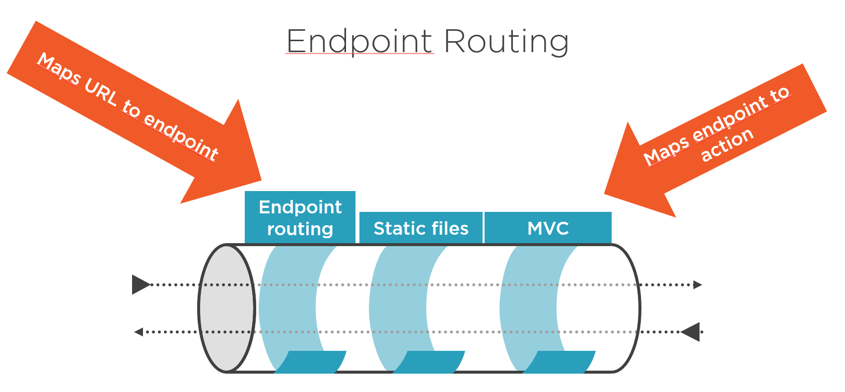 Endpoint Routing in ASP.NET Core 2.2 Explained